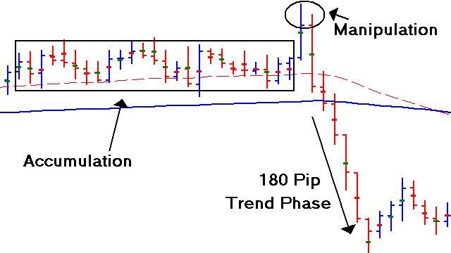 Spotting Forex Market Manipulation