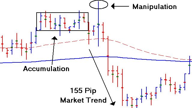 Learning To Trade Market Reversals