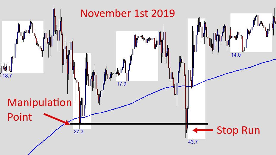 NFP Stop Run - November 1st 2019
