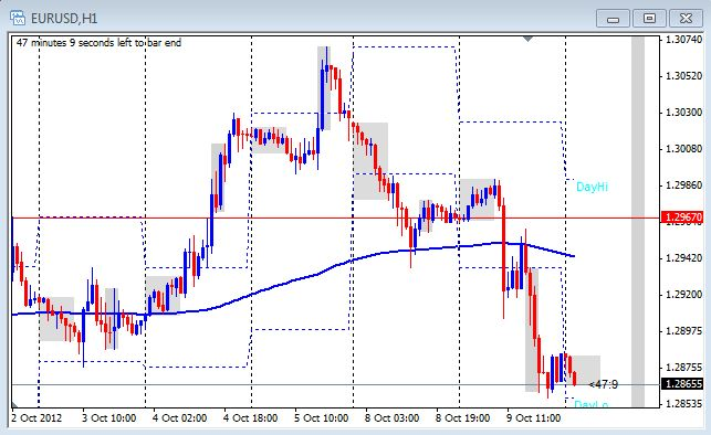 1 hour chart of EUR/USD on October 10,2012