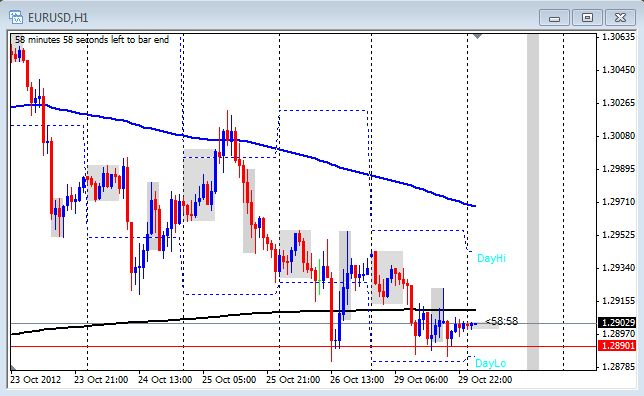 One hour chart of EUR/USD from Oct. 30, 2012