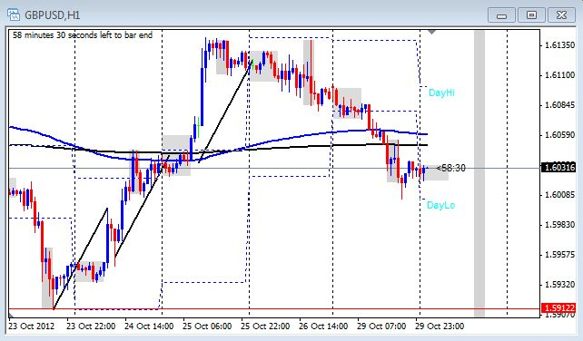 One hour chart of the GBP/USD on Oct. 30, 2012