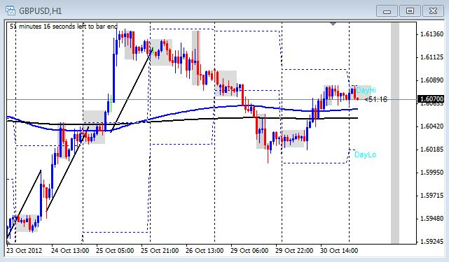The one hour chart of GBP/USD from Oct. 31,2012