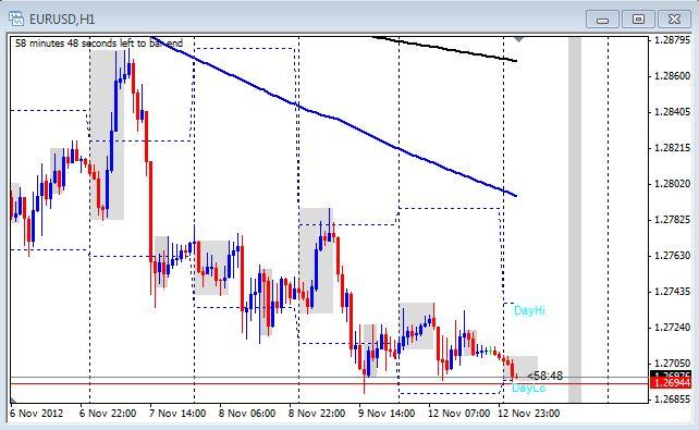 The 1 hour chart of EUR/USD on Nov. 13, 2012