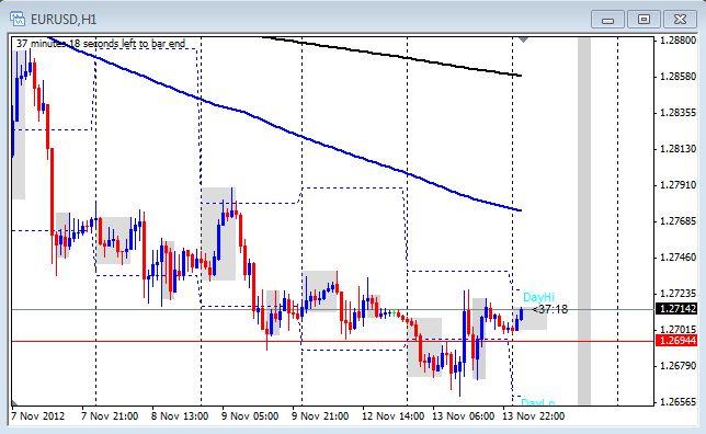 1 hour chart of EUR/USD on Nov. 14, 2012