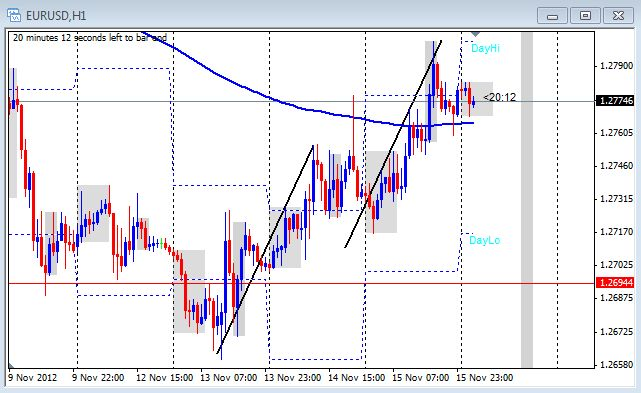 1 hour chart of the EUR/USD on Nov. 16, 2012