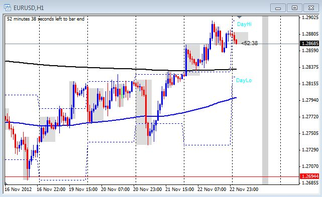 1 hour chart of the EUR/USD on Nov. 23, 2012