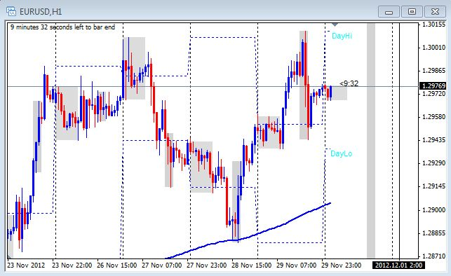 1 hour chart of the EUR/USD on Nov. 30, 2012