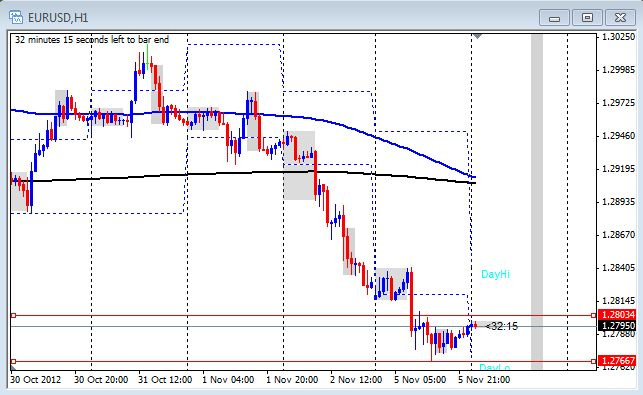 1 Hour chart of the EUR/USD on Nov. 6, 2012
