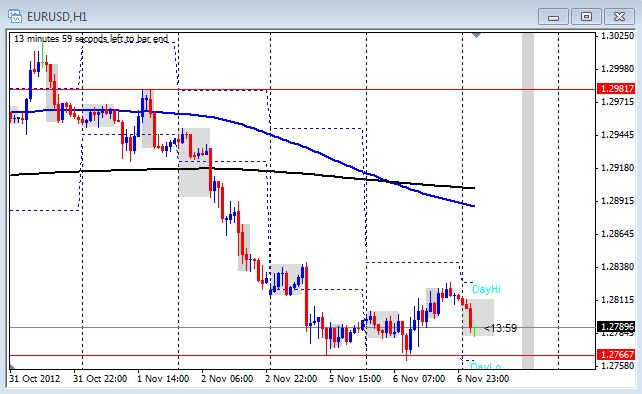 1 hour chart of the EUR/USD on Nov. 7, 2012