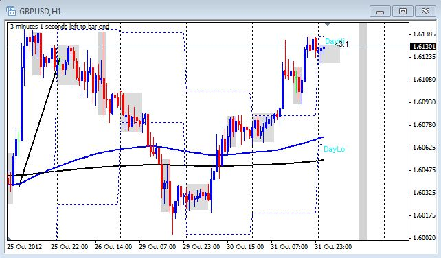The 1 hour candlestick chart of GBP/USD on Nov.1, 2012