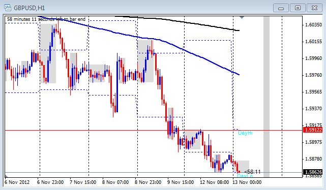 The 1 hour chart of the GBP/USD on Nov. 13, 2012