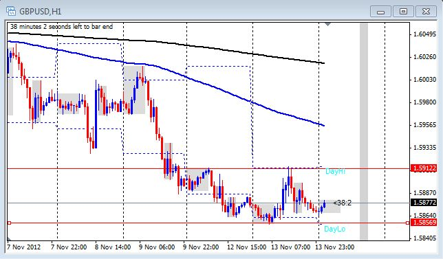 The 1 hour chart of the GBP/USD on Nov. 14, 2012