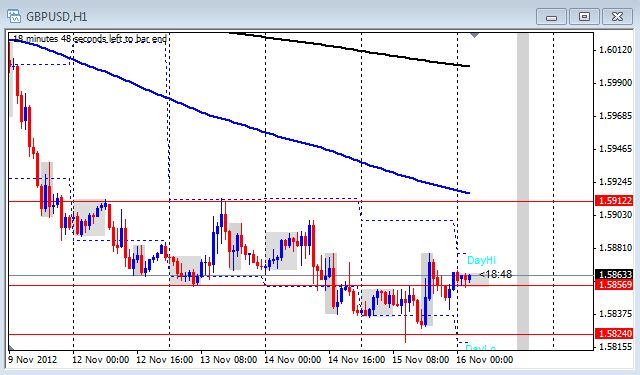 1 hour chart of the GBP/USd on Nov. 16, 2012