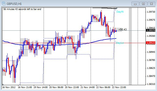 1 hour chart of the GBP/USd on Nov. 23, 2012