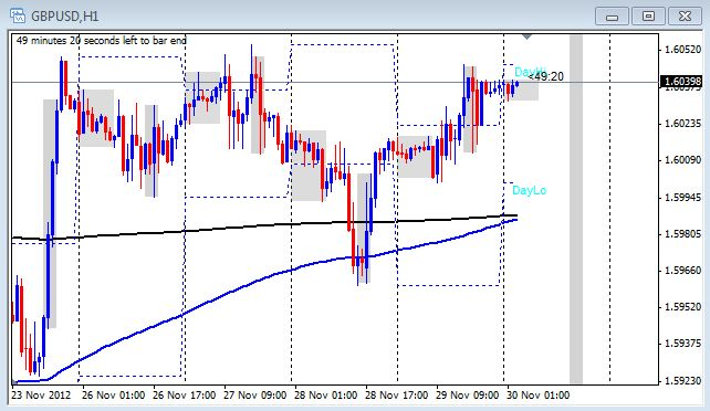 1 hour chart of the GBP/USD on Nov. 30, 2012