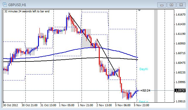 1 hour chart of the GBP/USD from Nov. 6, 2012