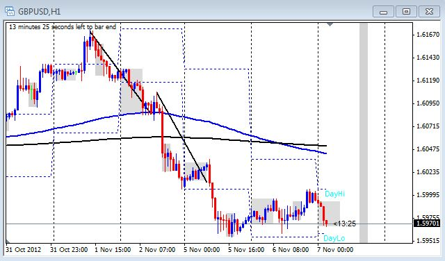 1 hour chart of the GBP/USD from Nov. 7, 2012