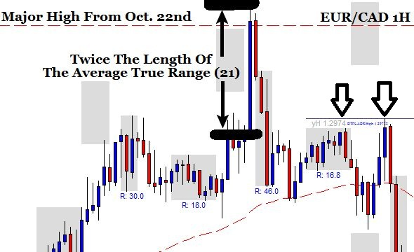 1 Hour EUR/CAD Example Of The Trend Reversal Strategy