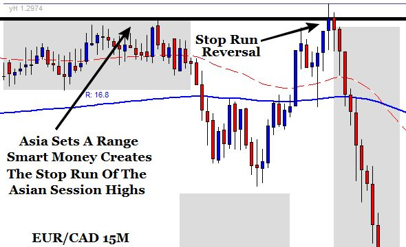 Exhaustion Trade Setup 15M Chart - Forex Trading Strategy