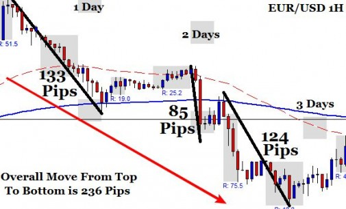 Trading Forex Trend Reversals – End Of Day Forex System