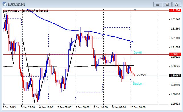 1 hour chart of the EUR/USD on Jan. 10, 2013