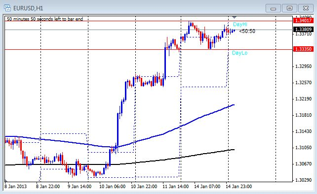 1 hour chart of the EUR/USD on Jan. 15, 2013