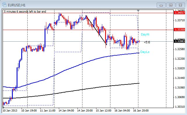 1 hour chart of the EUR/USD on Jan. 17, 2013