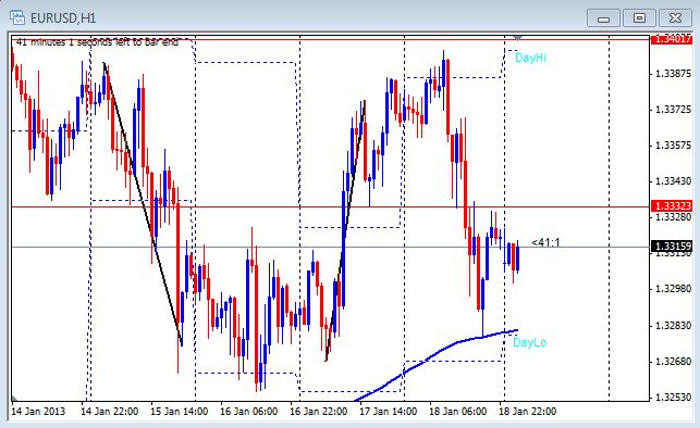 1 hour chart of the EUR/USD on Jan.21, 2013
