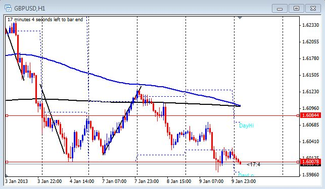 1 hour chart of the GBP/USd on Jan. 10, 2013
