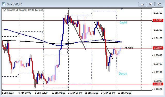 1 hour chart of the GBP/USD on Jan. 15, 2013