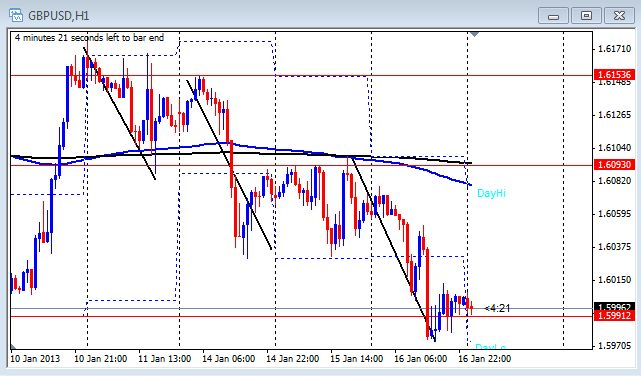 1 hour chart of the GBP/USD on Jan. 17, 2013