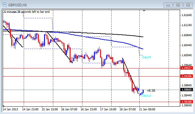 1 hour chart of the GBP/USD on Jan. 21, 2013