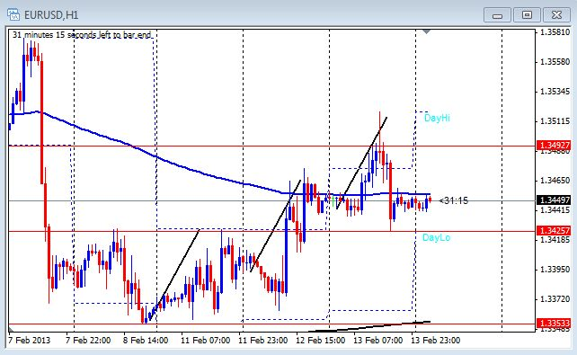 1 hour chart of the EUR/USD on Feb. 14, 2012