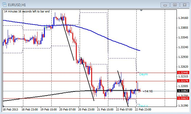 1 hour chart of the EUR/USD on Feb. 25, 2013