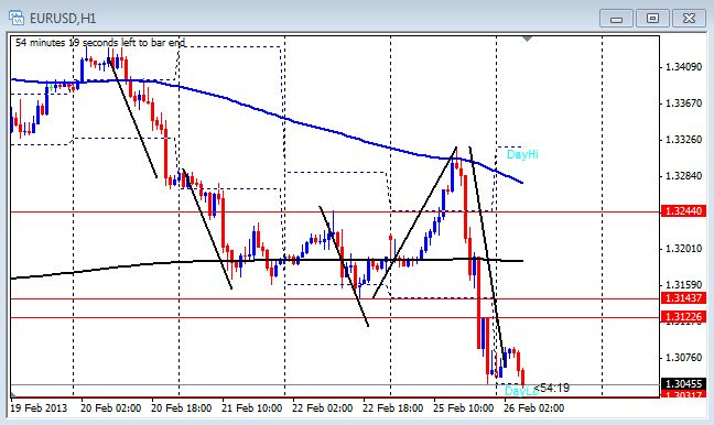 1 hour chart of the EUR/USD on Feb. 26, 2013