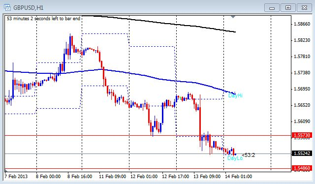 1 hour chart of the GBP/USD on Feb. 14, 2013
