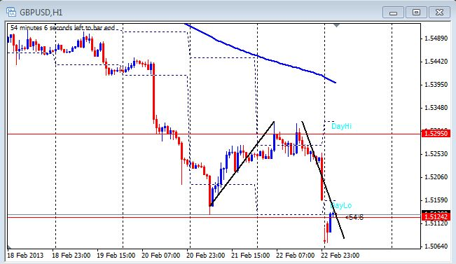 1 hour chart of the GBP/USD on Feb. 25, 2013