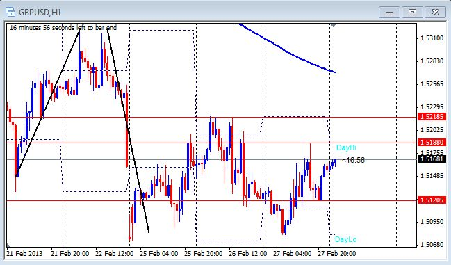 1 hour chart of the GBP/USD on Feb. 28, 2013