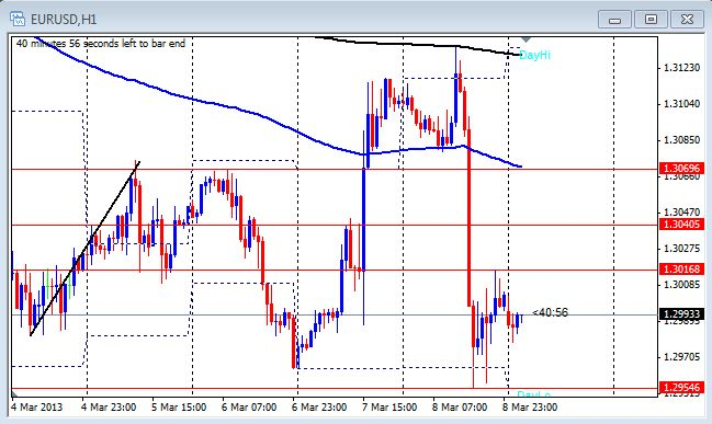 1 hour chart of the EUR/USD on March 11, 2013