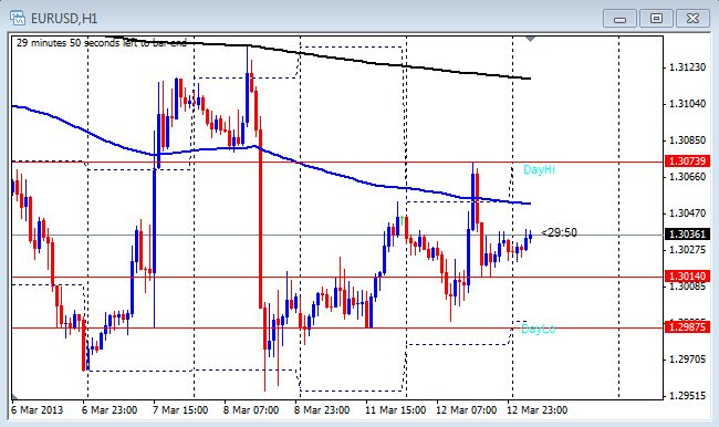1 hour chart of the EUR/USD on March 13, 2013
