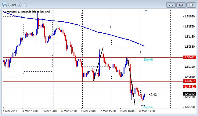 1 hour chart of the GBP/USD on March 11, 2013