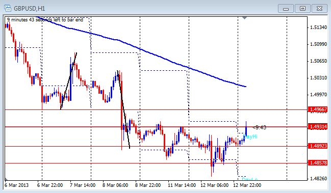 1 hour chart of the GBP/USD on March 13, 2013