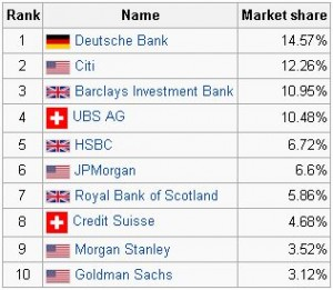 Bank Market Share