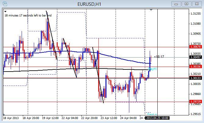 EUR/USD 1hr chart 4-25-2013