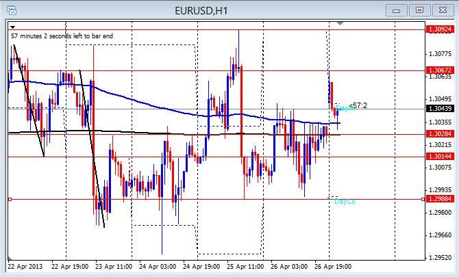 EUR/USD 1hr chart 4-29-2013
