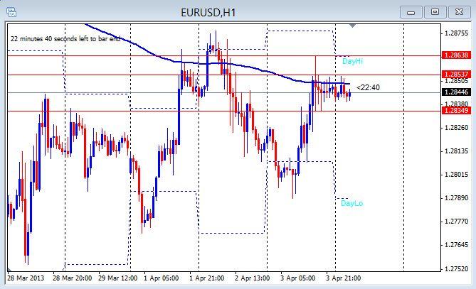 EUR/USD 1 hr chart April 4, 2013