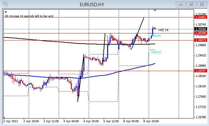 EUR/USD 1 hour chart April 8, 2013