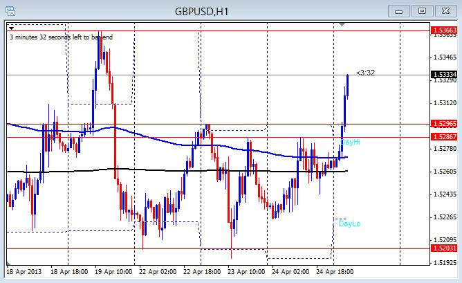 GBP/USD 1hr chart 4-25-2013