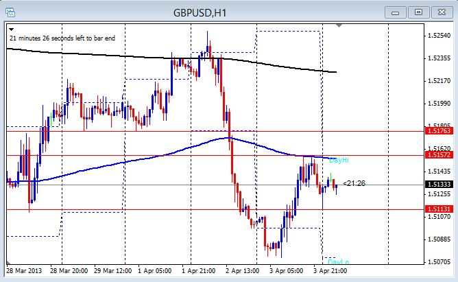 GBP/USD 1 hour chart April 4, 2013